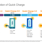 Представлена технологія Qualcomm Quick Charge 4, тепер сумісна з USB Power Delivery